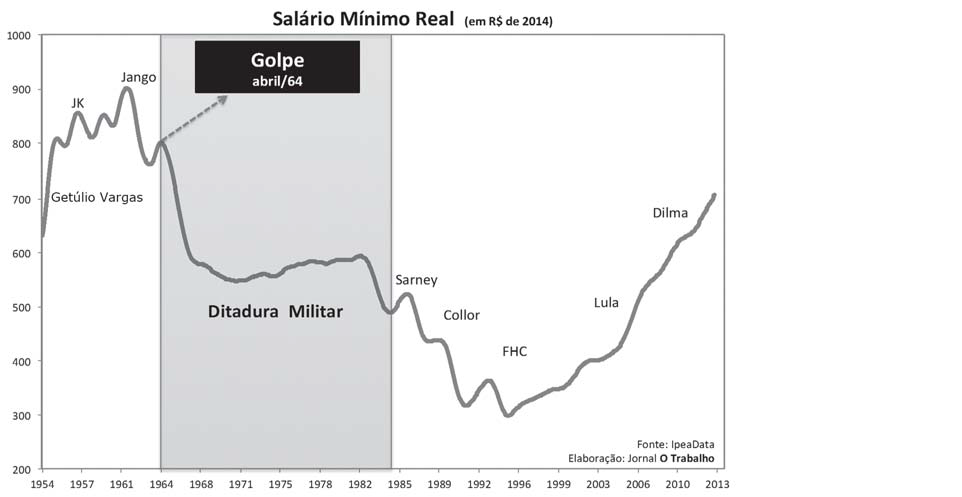 gráfico 50 anos 4 salario mínimo