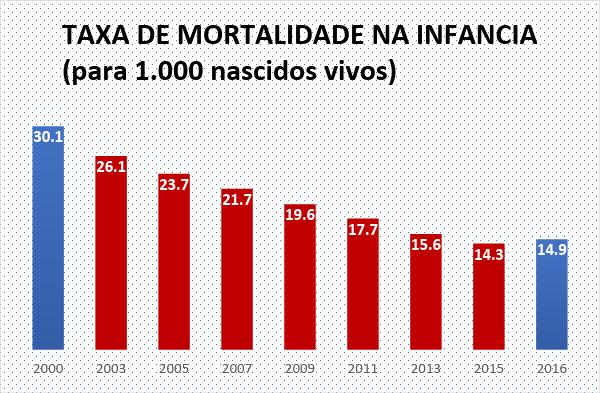 grafico mortalidade infantil