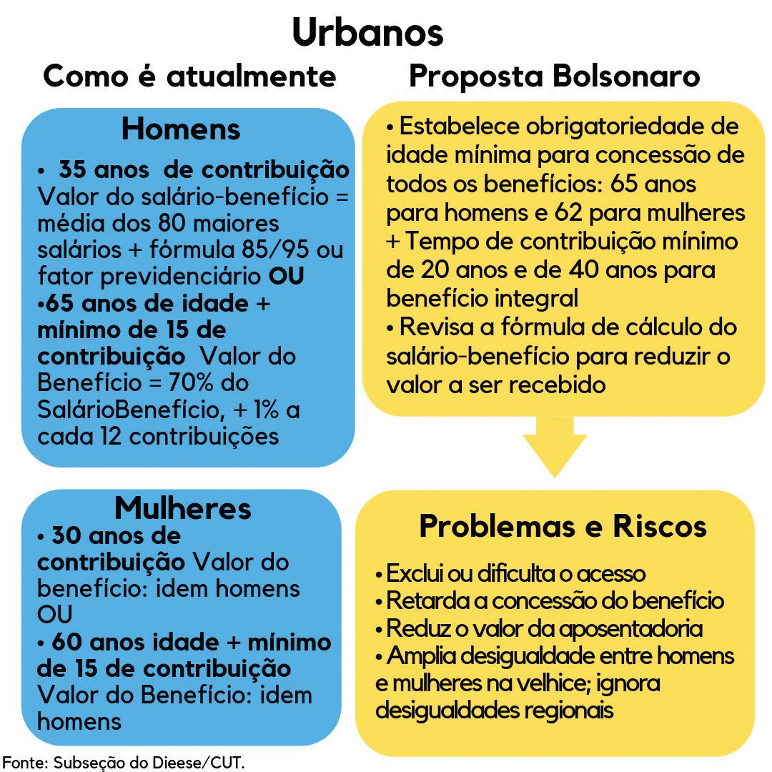 previdência urbanos
